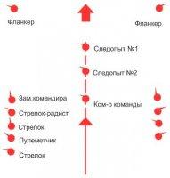Следопытство: этап преследования