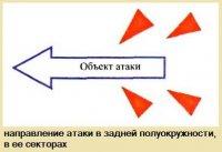 Принципы организации засад